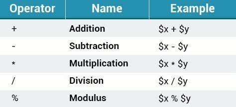 انواع عملگرهای محاسباتی