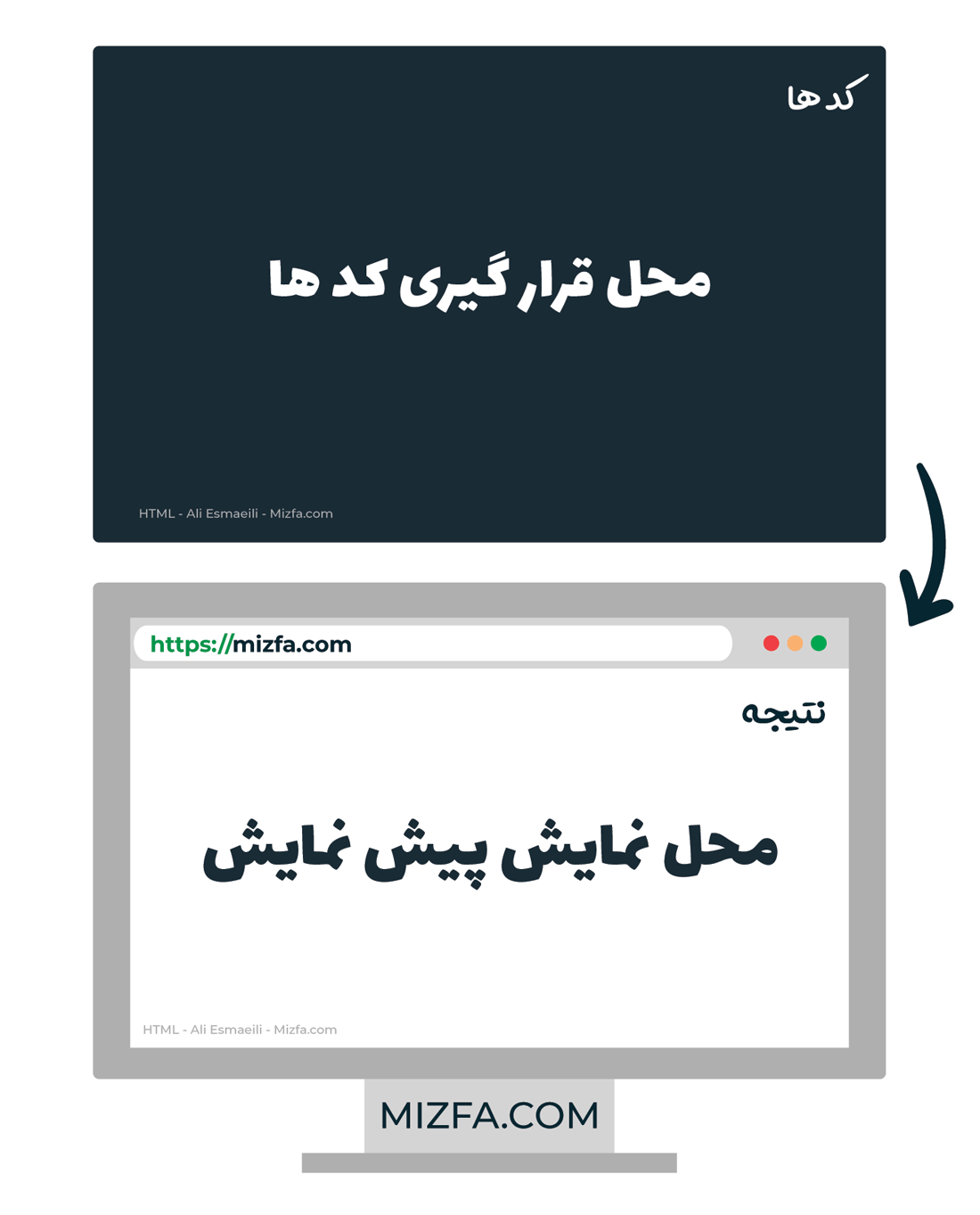 نمونه HTML