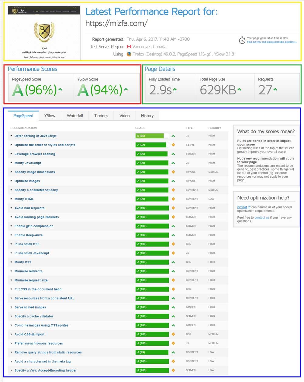نتیجه بررسی سایت میزفا در GTmetrix