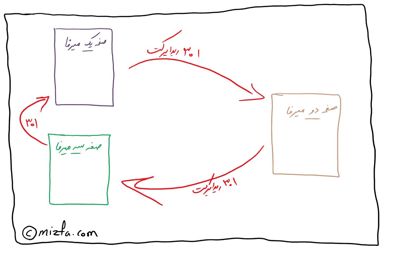 مانیتور کردن ریدایرکت های لوپ در سرچ کنسول برای رفع خطاهای Avoid landing page redirects و Minimize Redirects