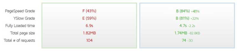 gtmetrix-Compare-Reports