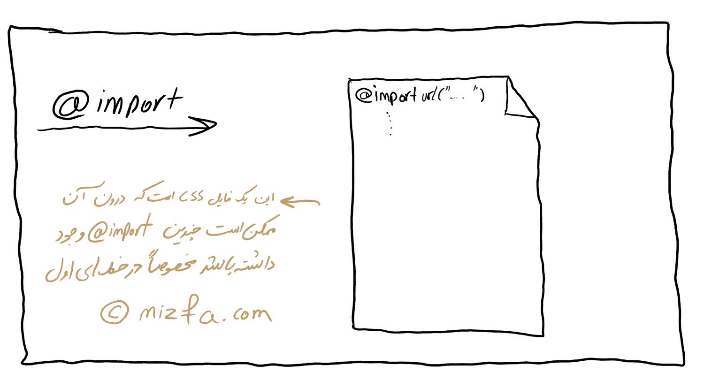 ارور Avoid CSS @import