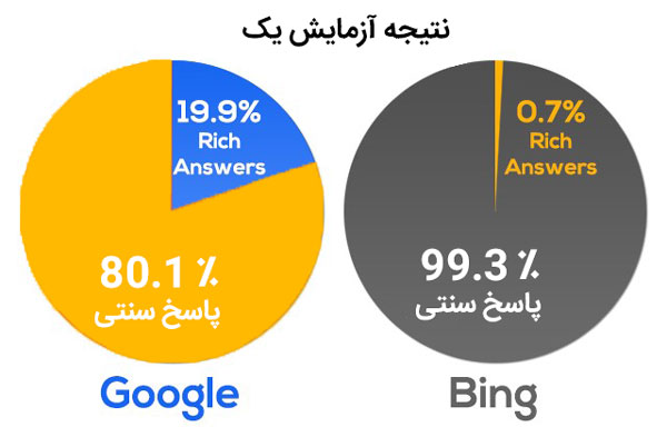 result rich answers suggest search engine