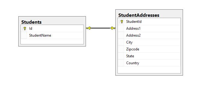 رابطه یک به یک در EF Codefirst