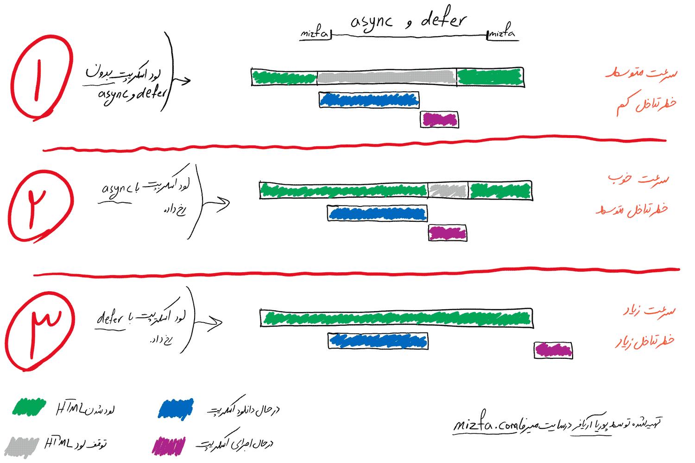 تشریح کارکرد و نحوه parsing  کردن JavaScript در حالت Defer و async