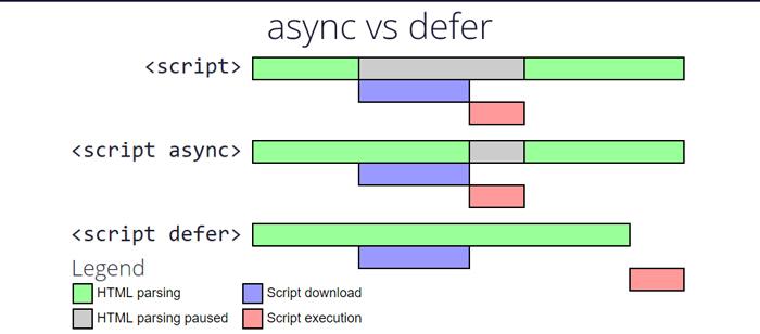 async-vs-defer