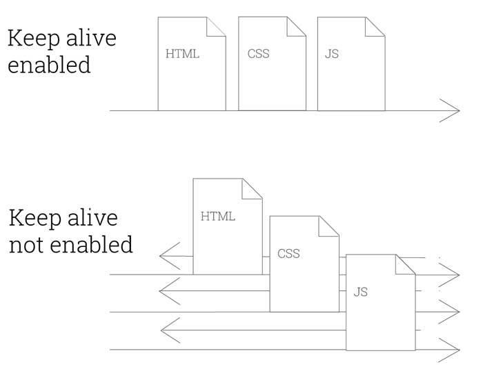 enabled keep-alive