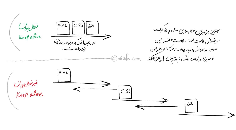 اثر رفع خطای enabled keep-alive در قالب تصویر