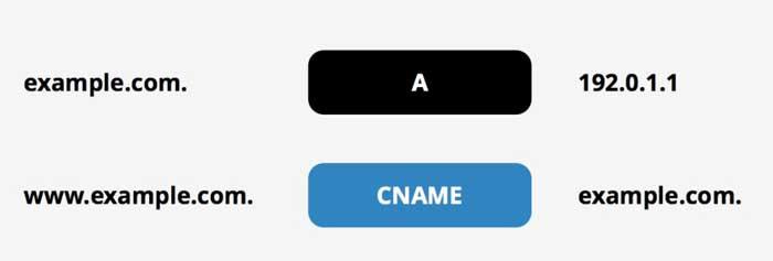 CNAME VS A