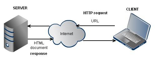 کاهش درخواست HTTP