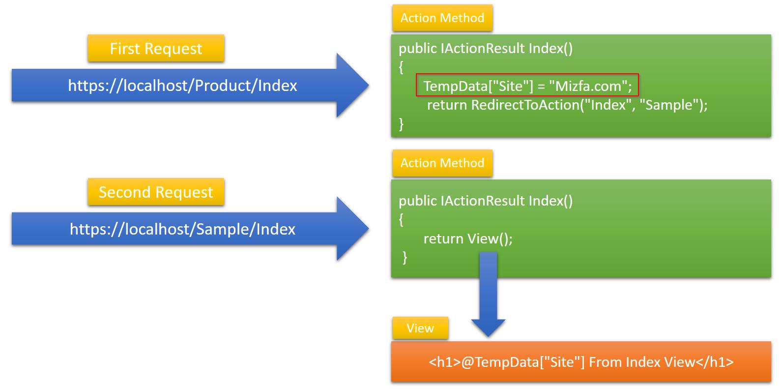 انتقال اطلاعات از یک کنترلر به کنترلر دیگر با TempData