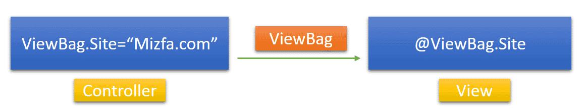 انتقال اطلاعات بین اکشن متد و ویو با Viewbag