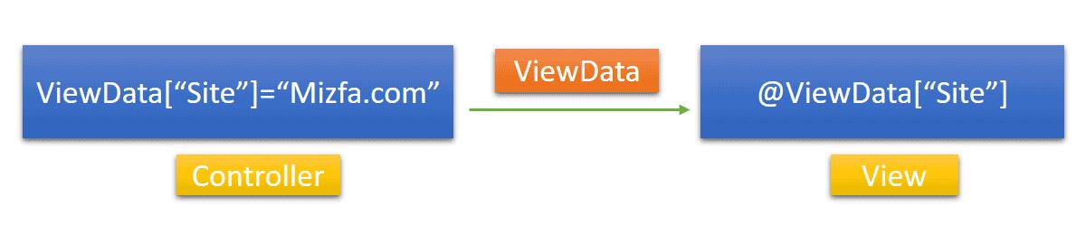 انتقال اطلاعات بین اکشن متد و ویو با ViewData