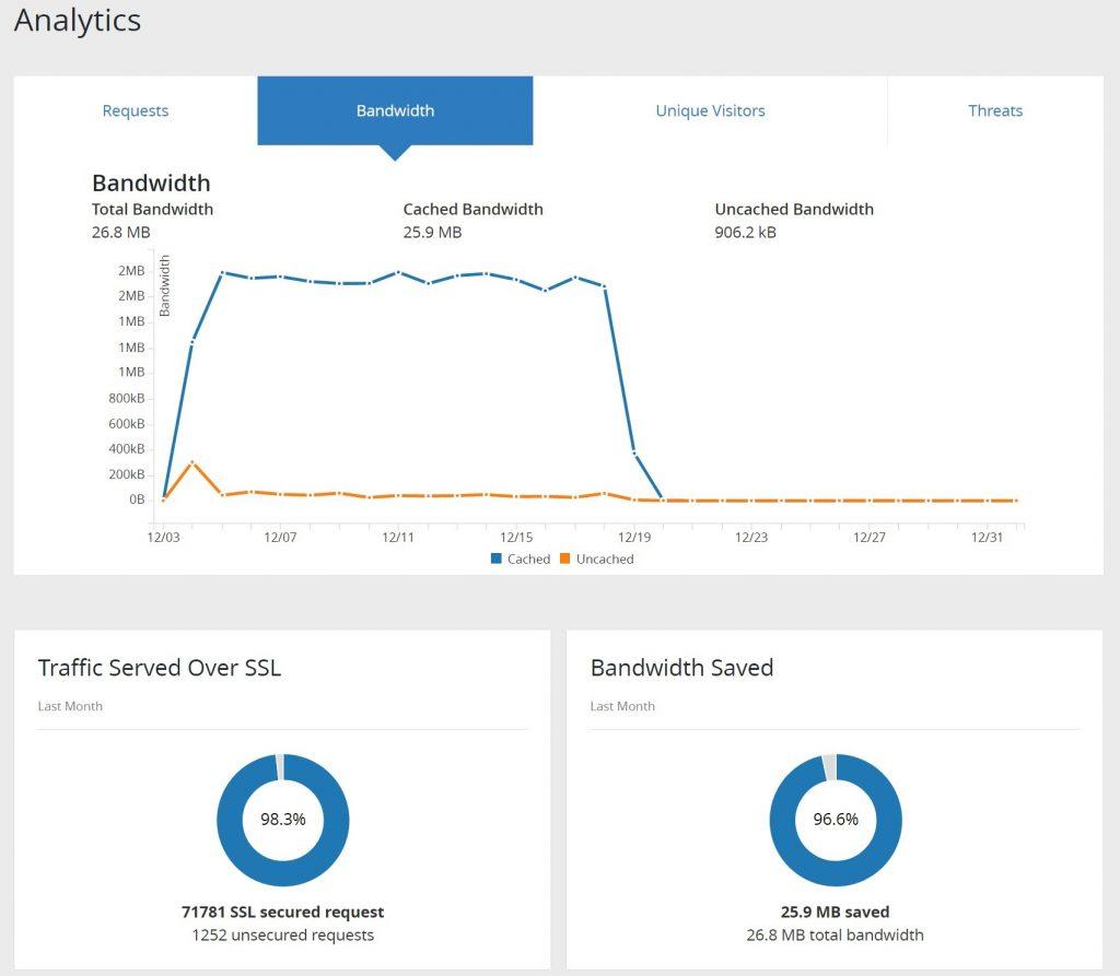 تب Analytics در CloudFlare