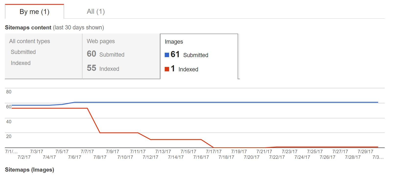 تصاویر گوگل ایندکس نمیشوند.