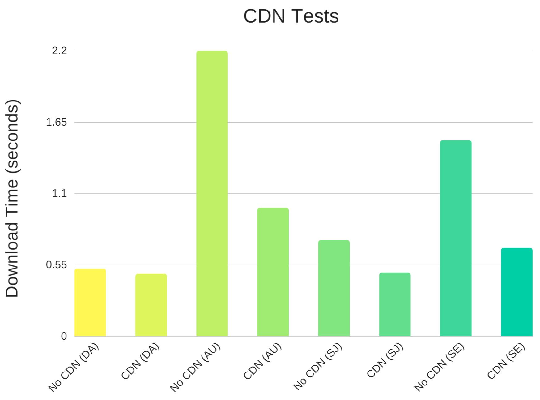 نتیجه استفاده از CDN