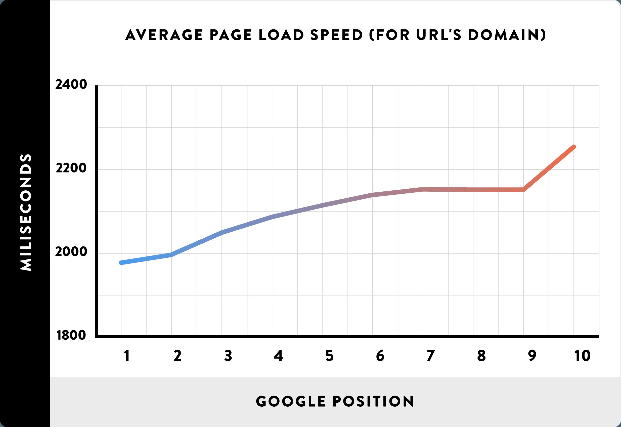 سرعت وب سایت - رنک گوگل
