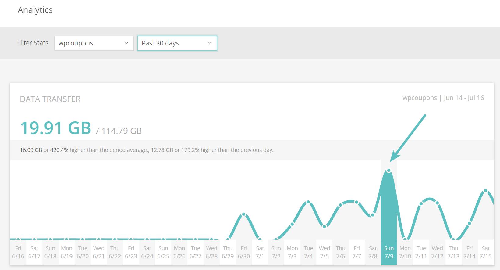 نمودار مصرف وب سایت قبل از فعال سازی CDN