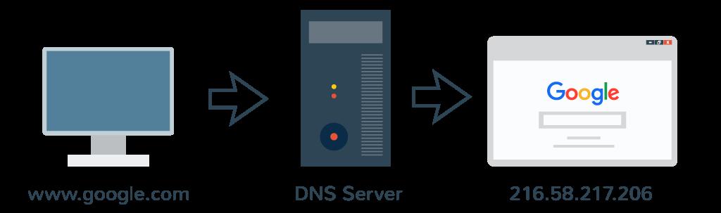 نحوه کار DNS