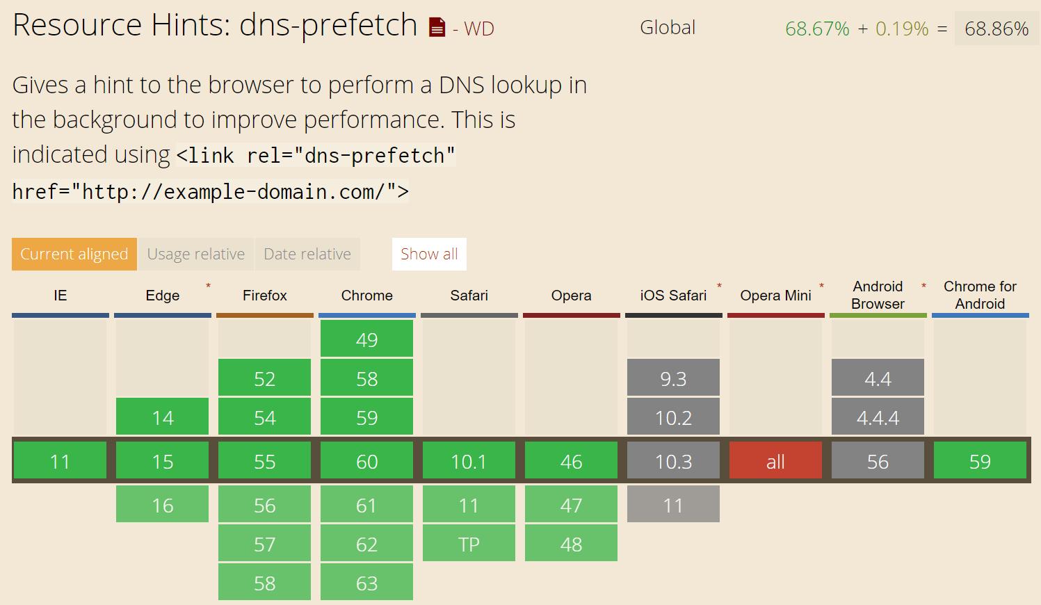 پشتیبانی نشدن DNS prefetch توسط بعضی از مرورگر ها