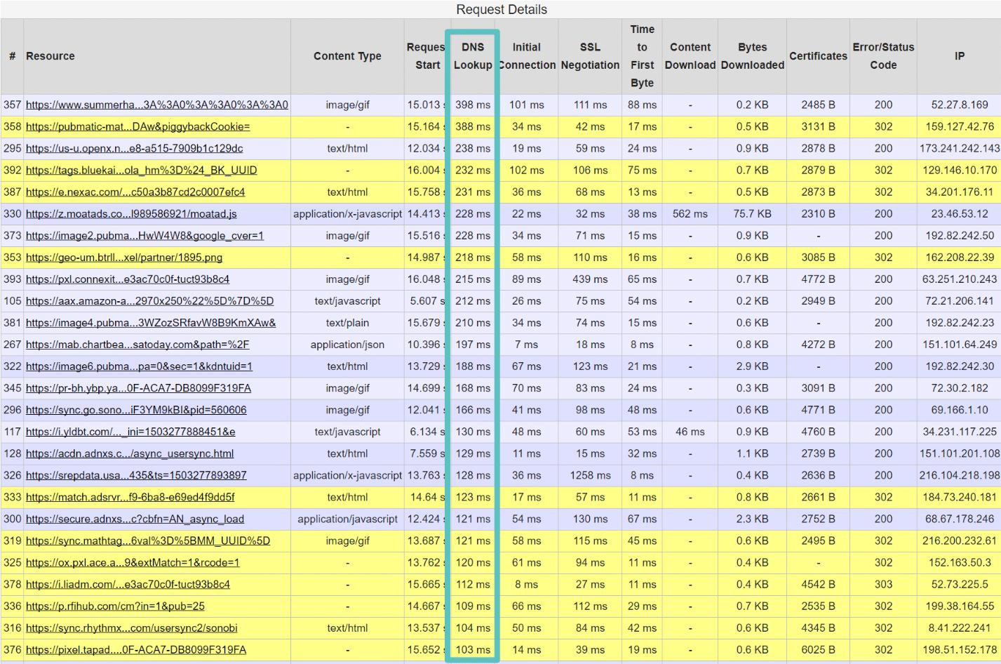 زمان لود طولانی DNS (بررسی توسط WebPageTest)