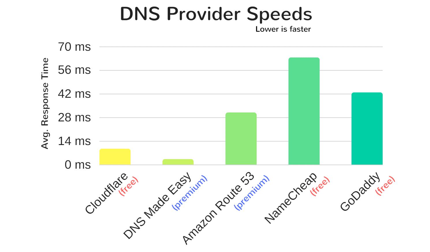 سرعت ارائه دهندگان DNS