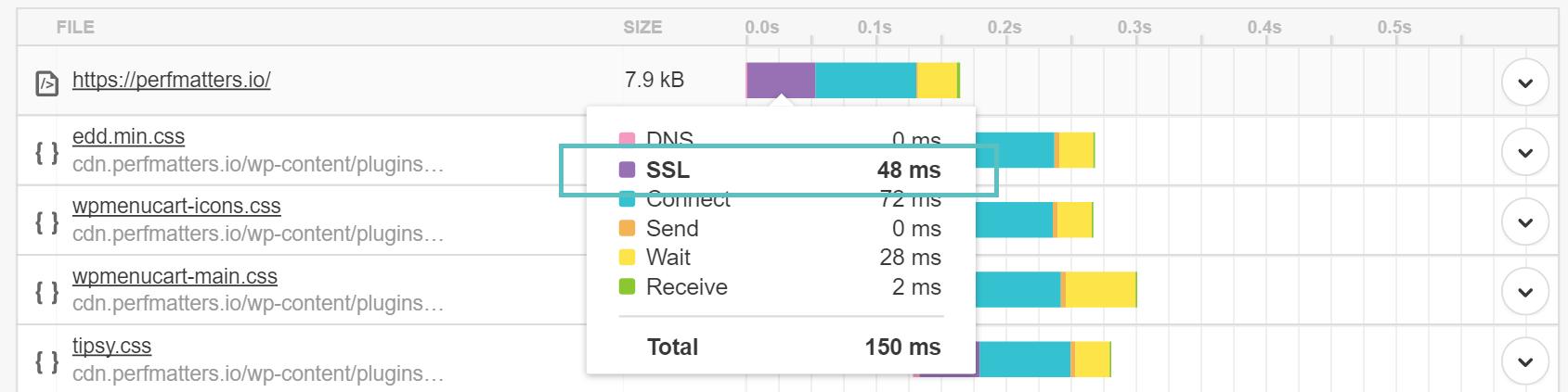 SSL در Pingdom