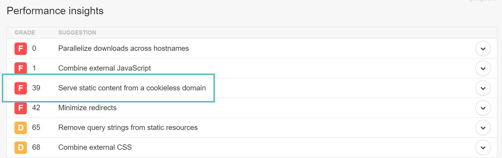 مشکل Serve static content from a cookieless domain
