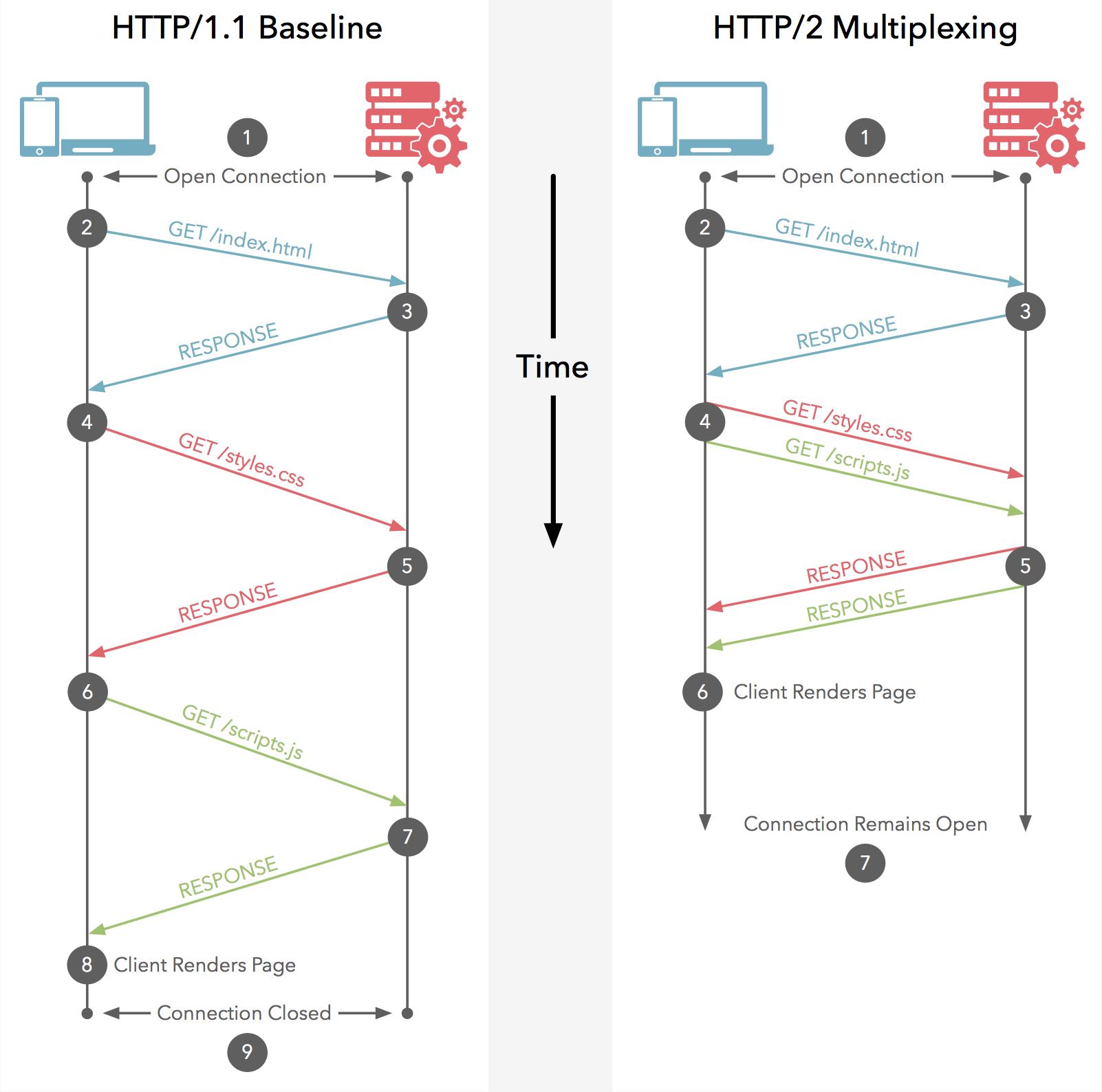 فرق HTTP/2 با HTTP/1.1