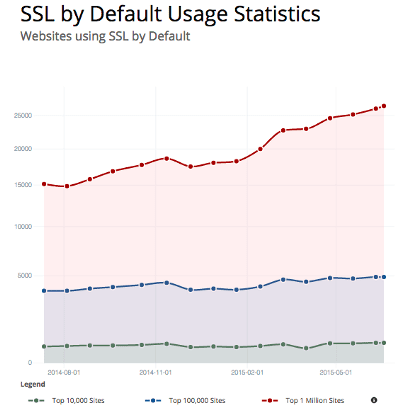 نمودار استفاده پیشفرض از HTTPS