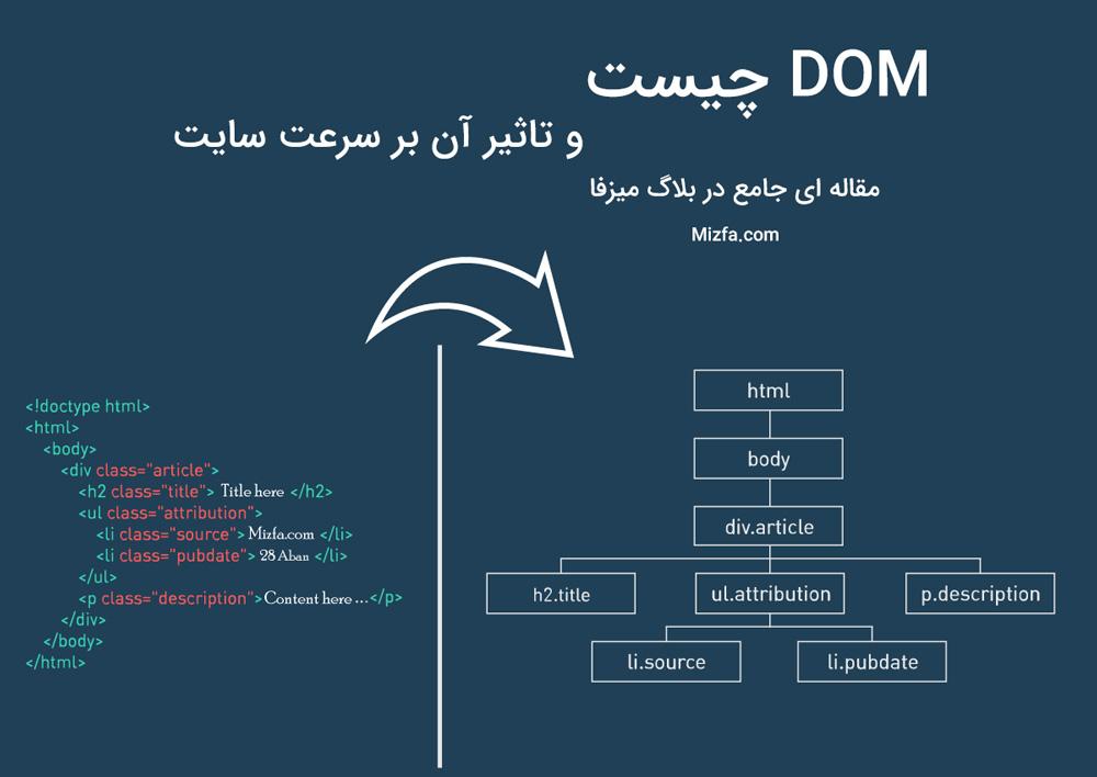 Photo of منظور از مسدود سازی DOM چیست و تاثیر آن در سرعت سایت