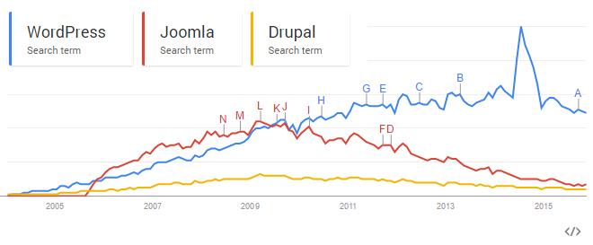 نمودار Google Trends