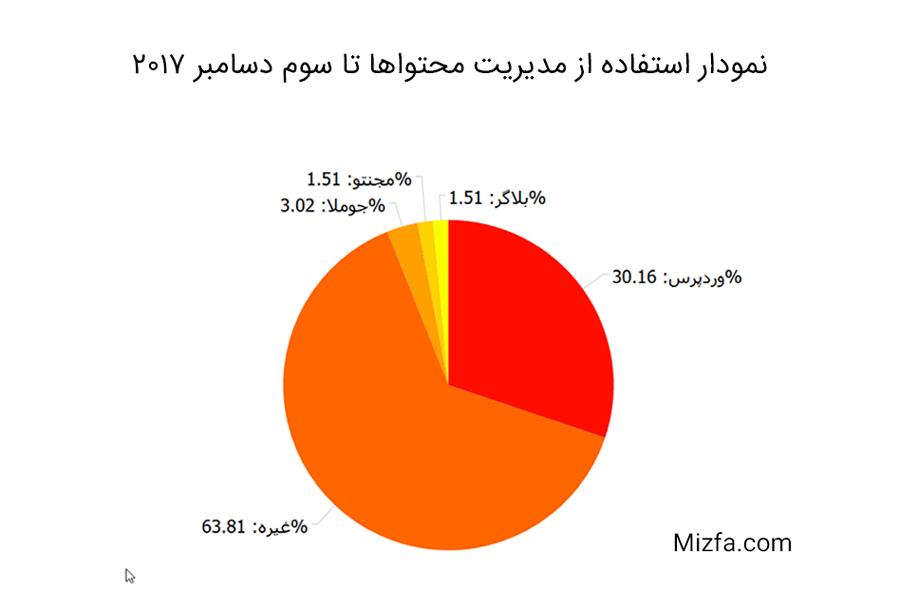 نمودار استفاده از مدیریت محتواها تا سوم دسامبر ۲۰۱۷