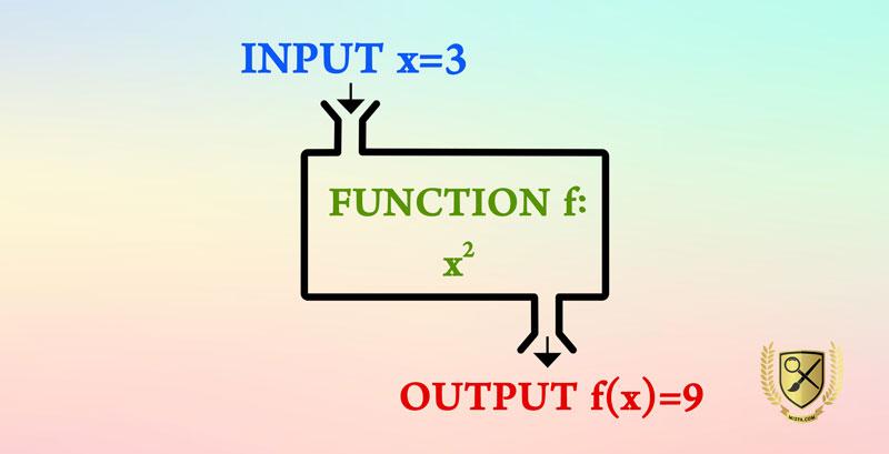 ساختار عملکرد توابع در PHP