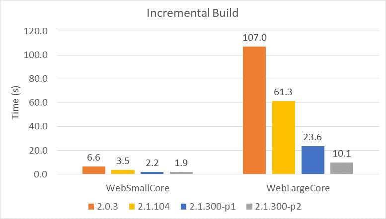 ویژگی ASP.NET Core 2.1 - بهبود زمان Build شدن پروژه