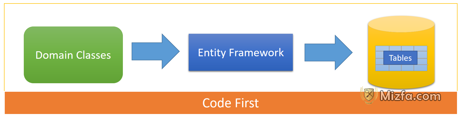 Code-First چیست ؟