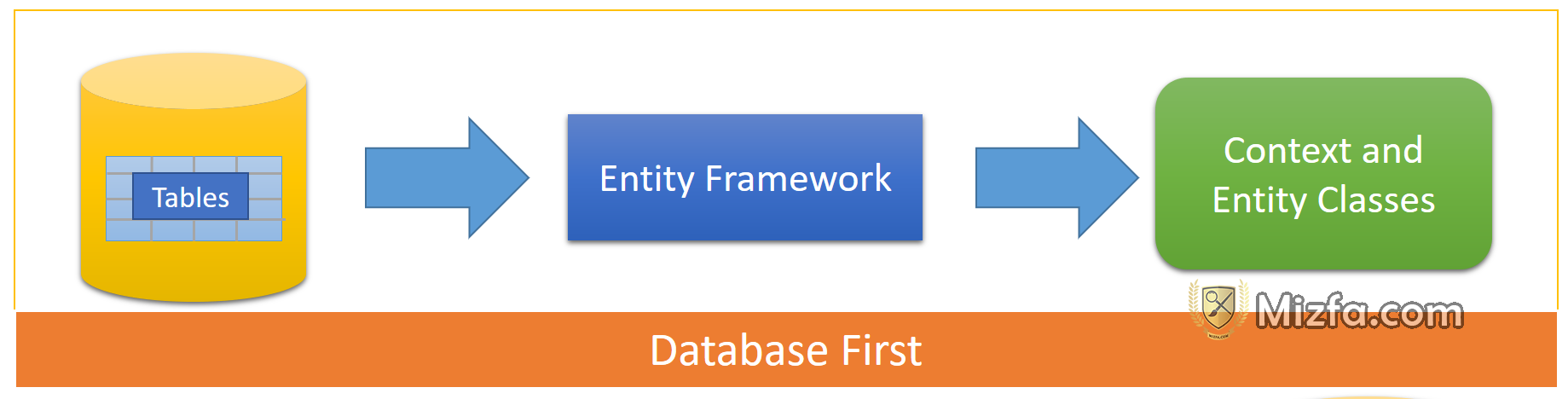 Database-First چیست ؟