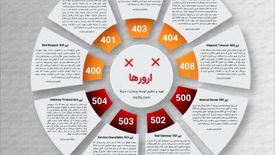 Photo of خلاصه معرفی و رفع 9 خطای مهم در سئو سایت در قالب اینفوگرافیک