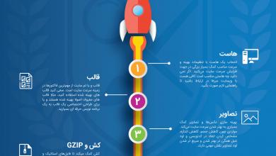 Photo of ۵ فاکتور بسیار مهم در افزایش سرعت وبسایت در قالب اینفوگرافیک