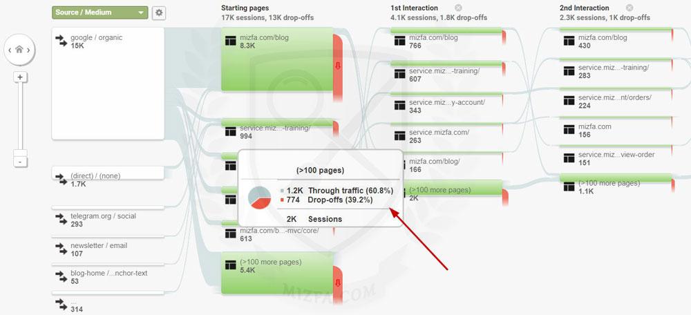 قسمت Behavior Flow در گوگل آنالیتیکس