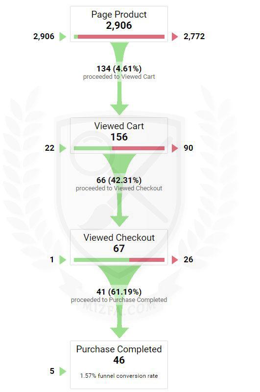قیمت Funnel Visualization در Goal