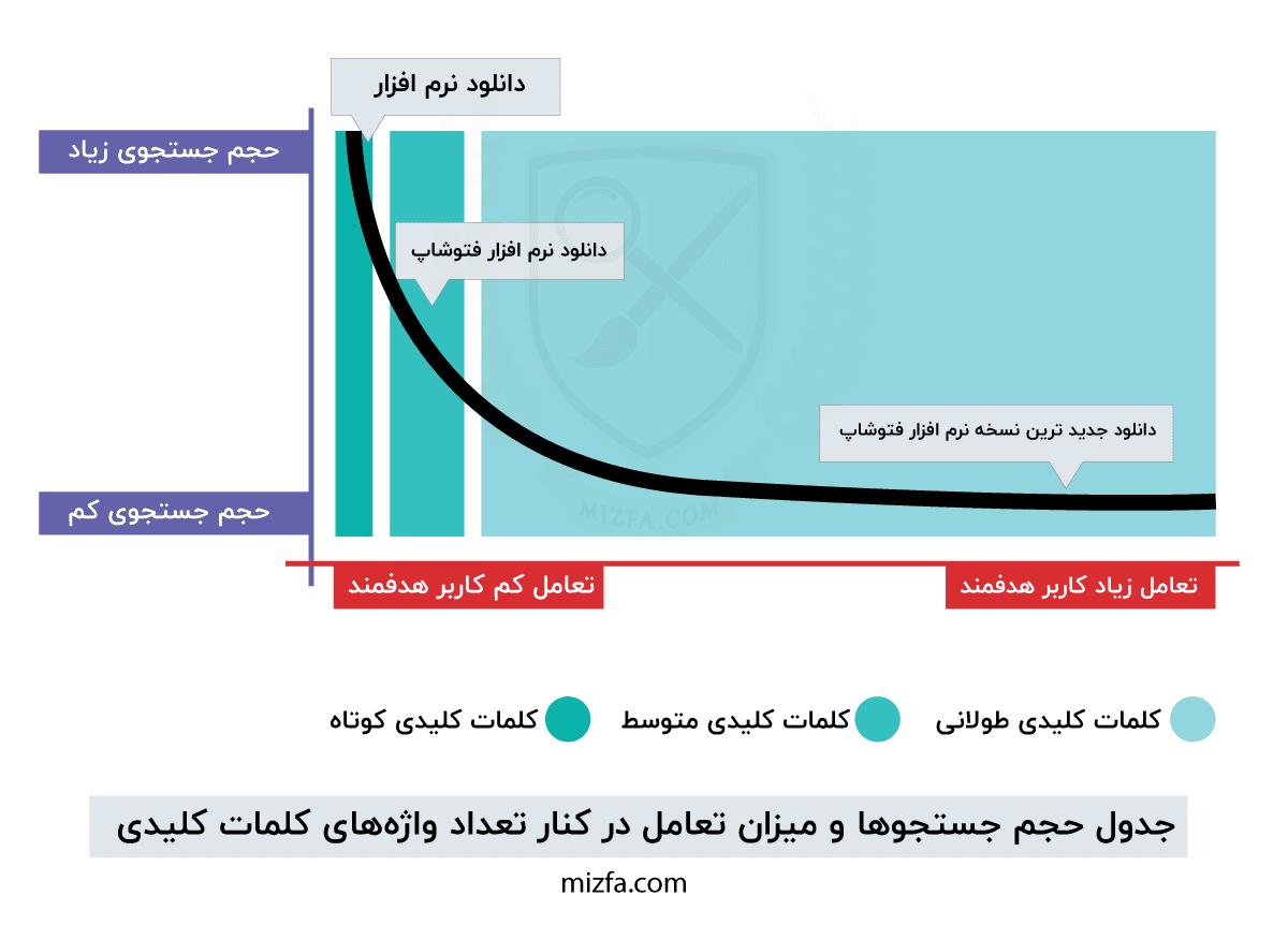 نمودار حجم جستجو براساس طول کلمات کلیدی و تعامل کاربران