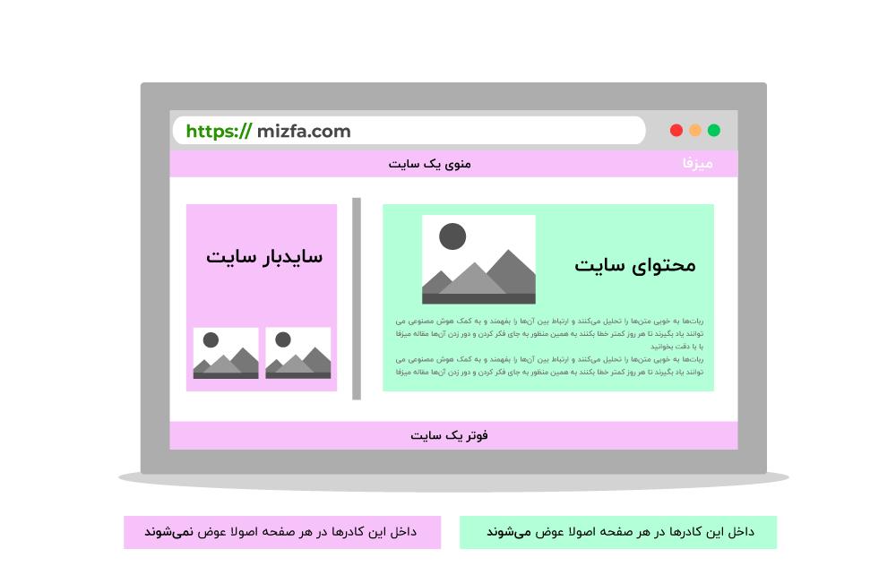 ساختار کلی یک سایت برای ساخت لینک