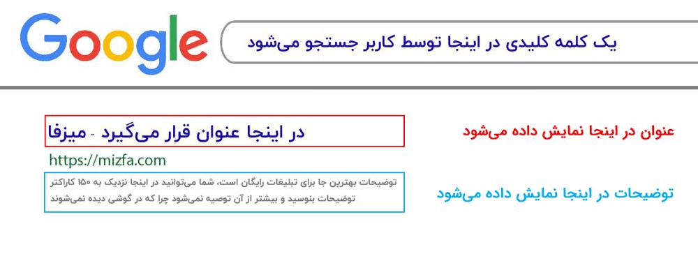 جایگاه عنوان و توضیحات در SERP گوگل