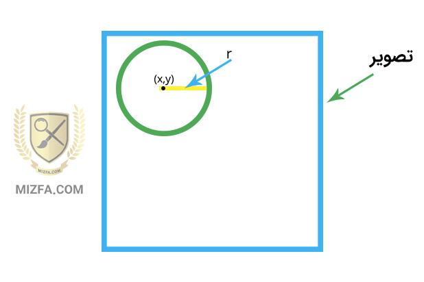 شکل دایرهای در خصوصیت shape