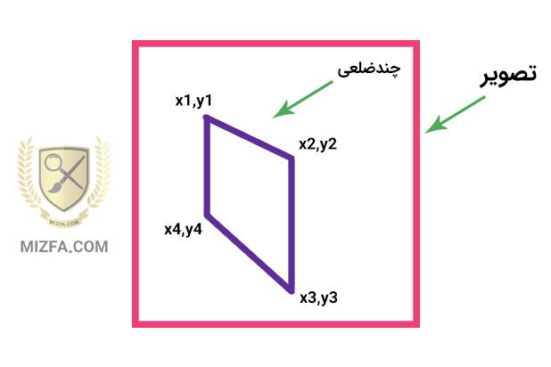 شکل چندضلعی در خصوصیت shape