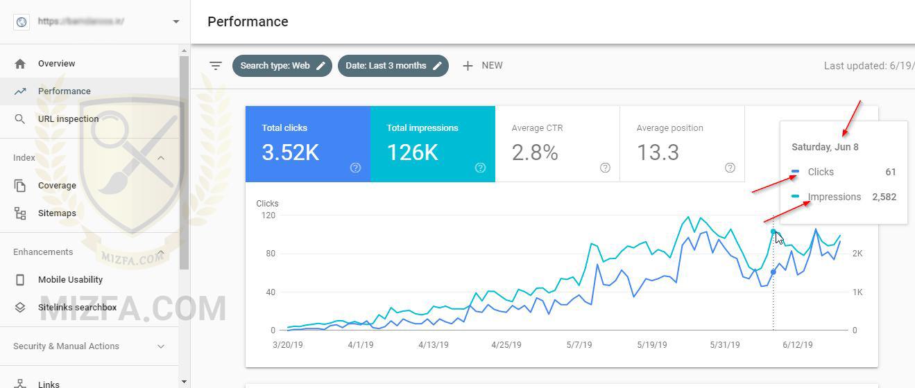 impressions و Click در نمودار Performance در سرچ کنسول گوگل