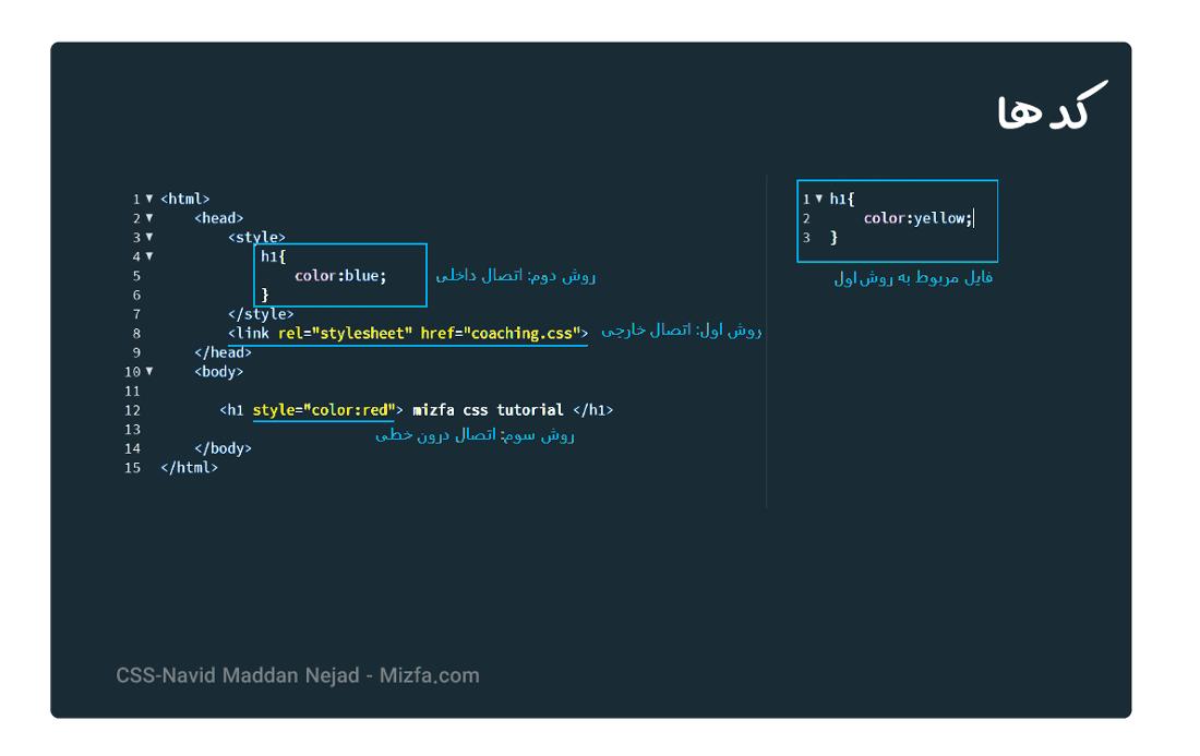نمونه کد اولویتبندی فراخوانی ها