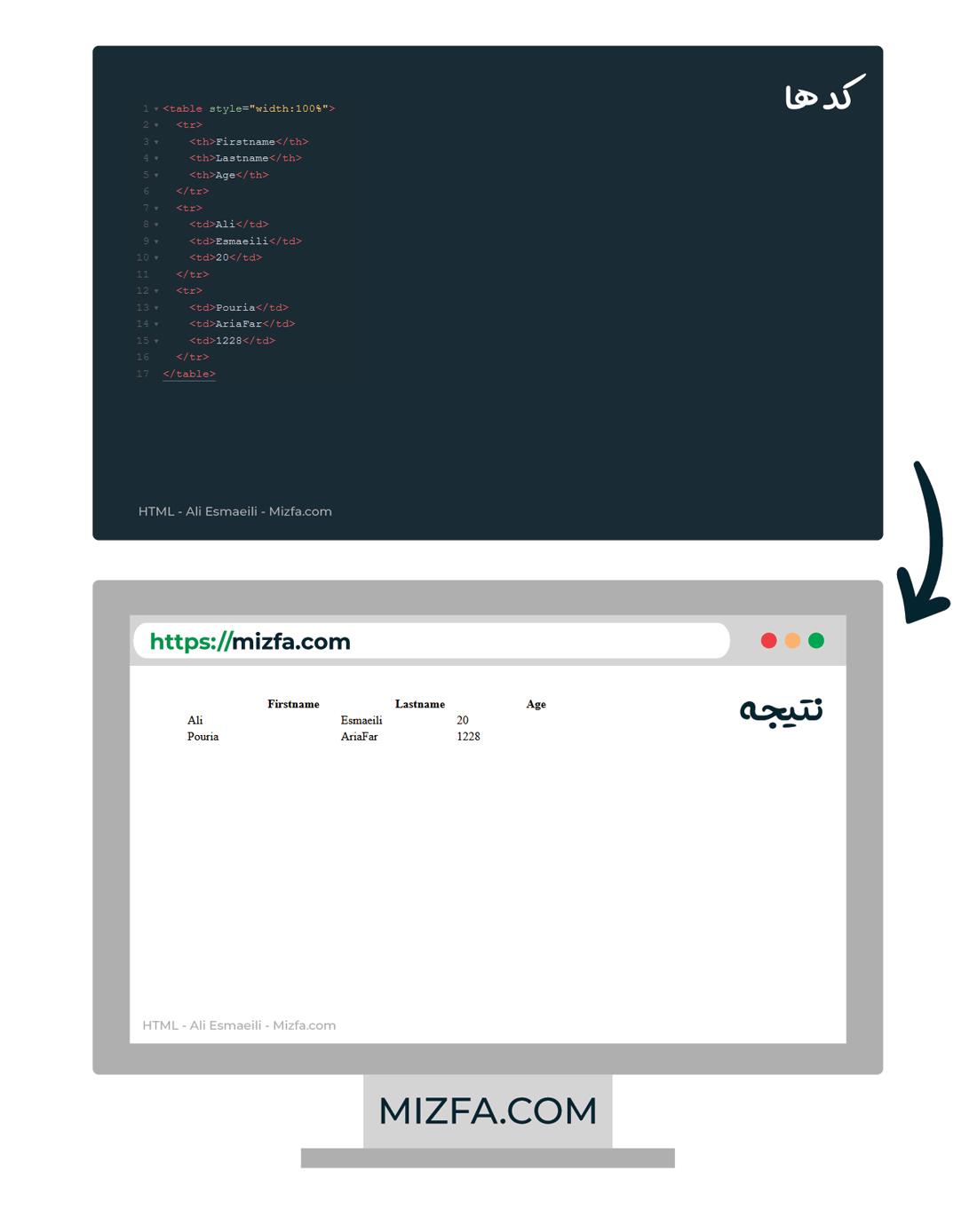 نمونه جدول ساخته شده با HTML