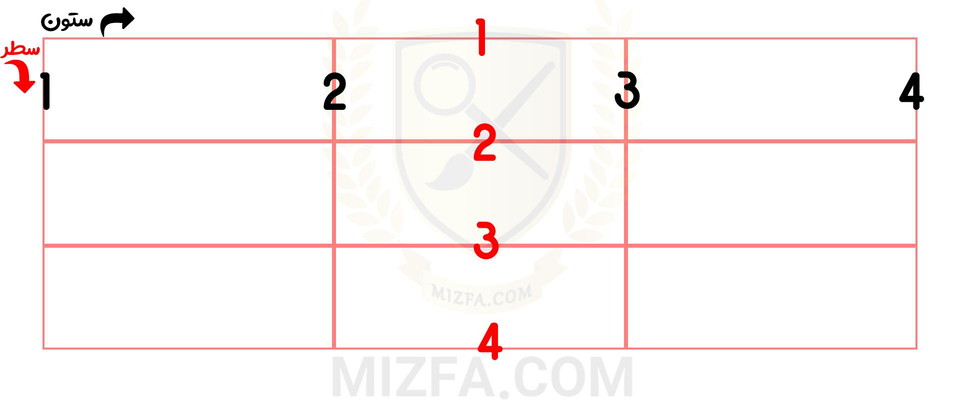 مفهوم سلول های grid یا grid cells